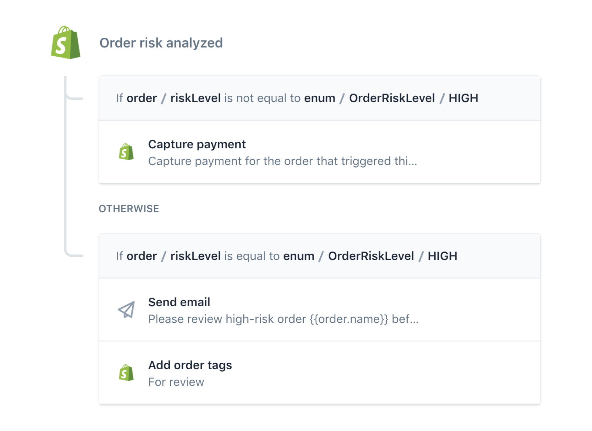 High risk order notification prior to capturing payment ecommerce automation template