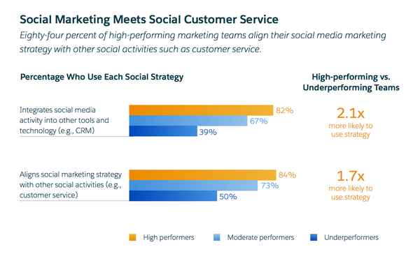 Salesforce B2B ecommerce strategy social media marketing and customer service