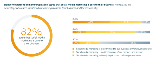 Salesforce social media importance statistic