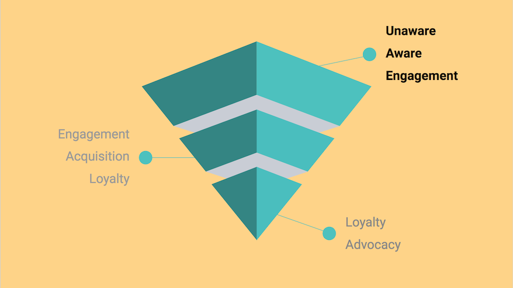 Ecommerce Data Analysis For Optimizing Your Online Funnel