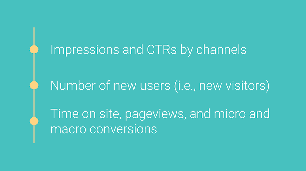 KPIs / metrics for top of the funnel ecommerce data analysis