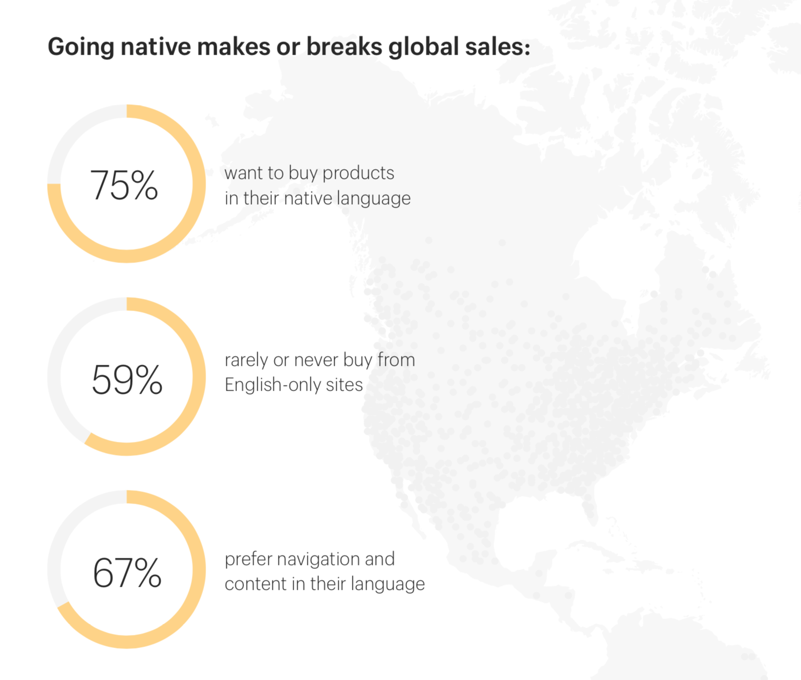 Language is a top challenge in international ecommerce