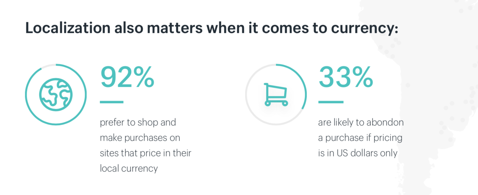 The role of currency in international ecommerce