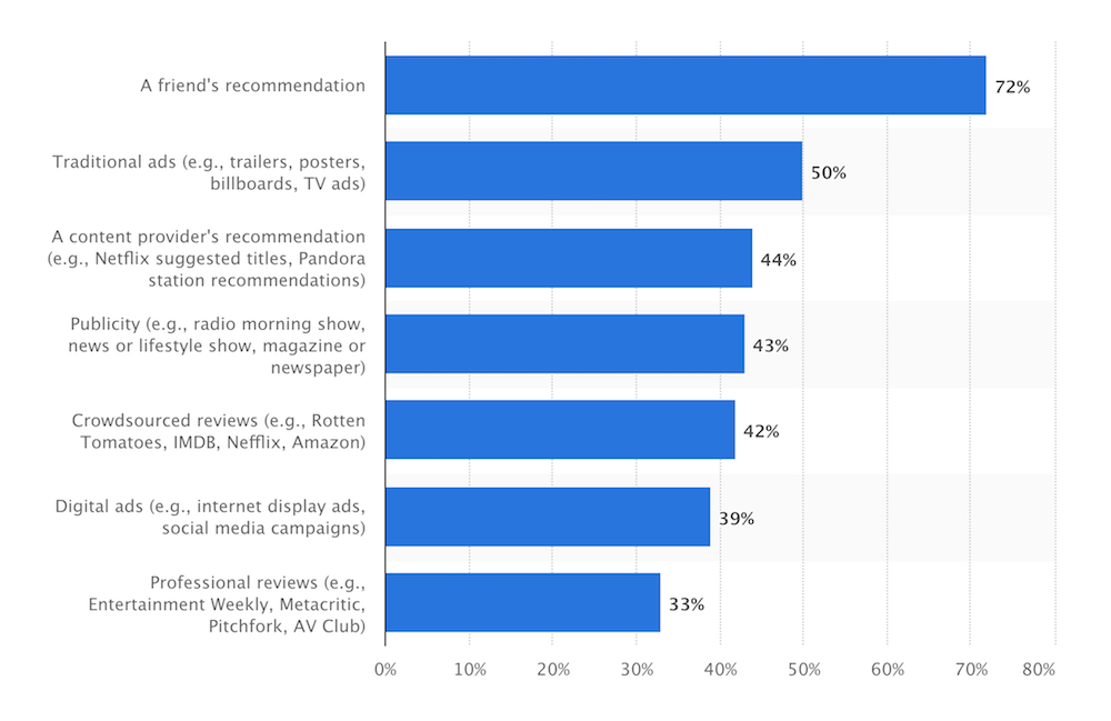 How people discover content makes omni-channel retailing crucial