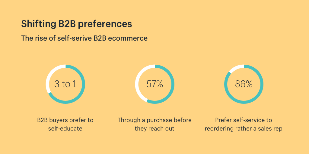 Shifting B2B preferences: The rise of self-service B2B ecommerce
