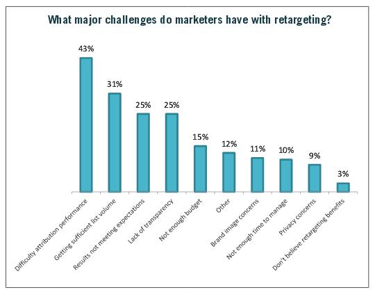 What Major Challenges Do You Have With Retargeting - Rethinking Retargeting