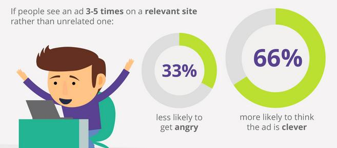 Retargeting on a Relevant Website - Rethinking Retargeting