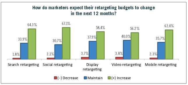 Enterprise Marketers Are Raising Retargeting Budgets - Rethinking Retargeting