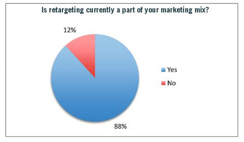 Is Retargeting Currently Part of Your Marketing Mix - Rethinking Retargeting