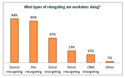 What Kind of Retargeting Are Marketers Doing? - Rethinking Retargeting