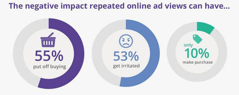 The Negative Effects of Retargeting - Rethinking Retargeting