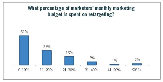 What Percentage of Budget Goes Toward Retargeting - Rethinking Retargeting