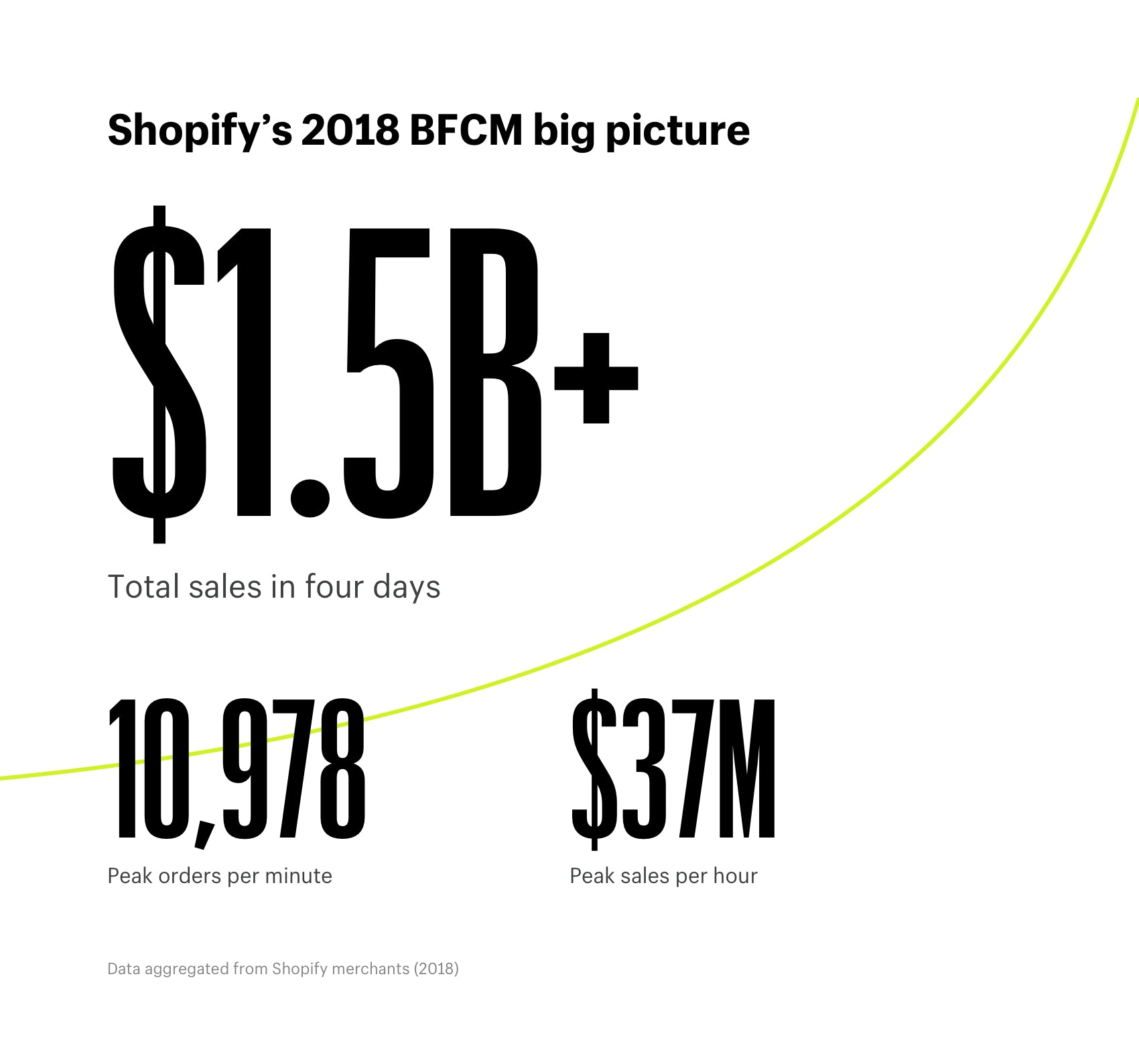 Shopify's 2018 Black Friday Cyber Monday big picture