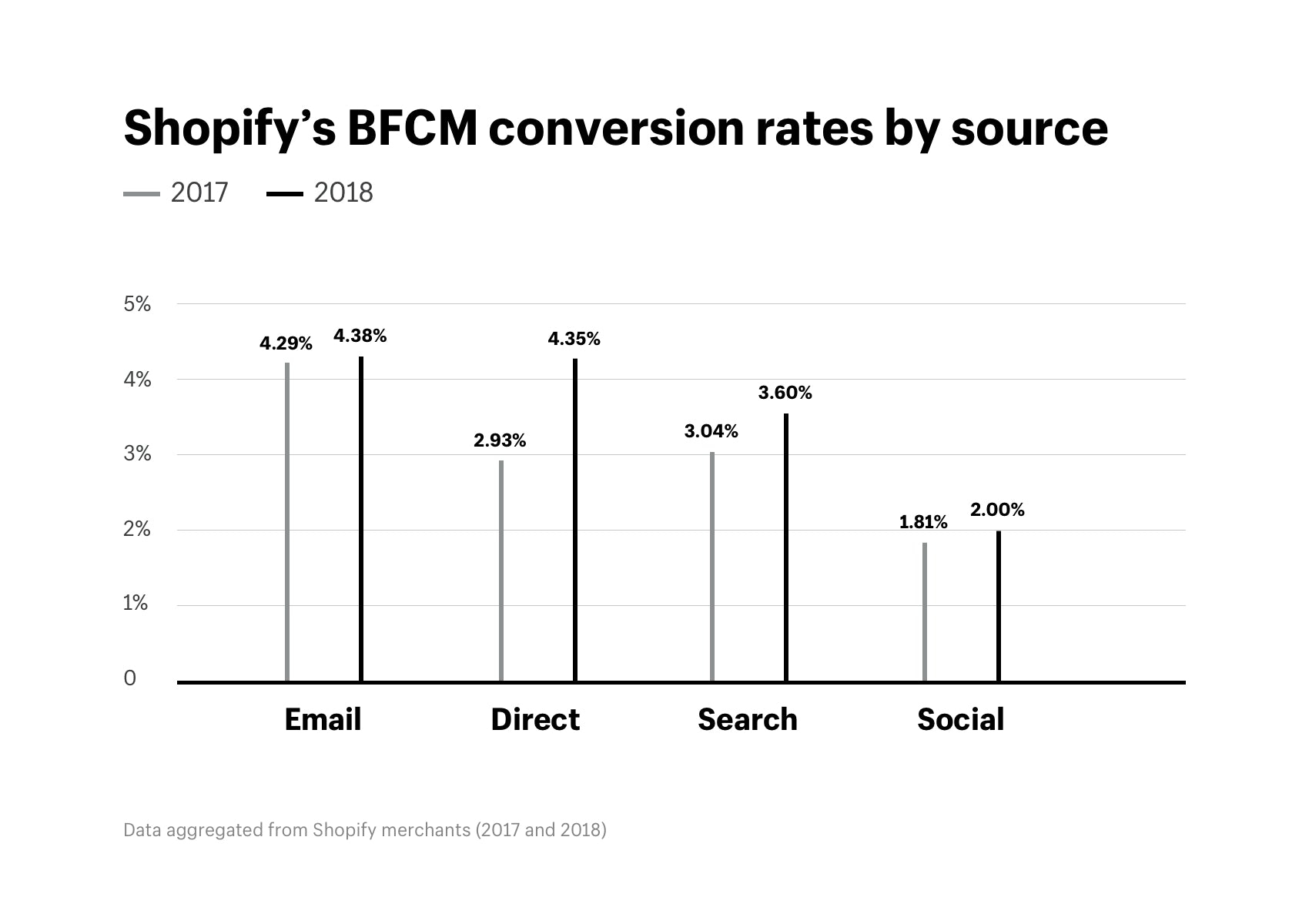Shopify's BFCM conversion rates by source