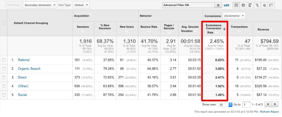Short-term Google Analytics Report