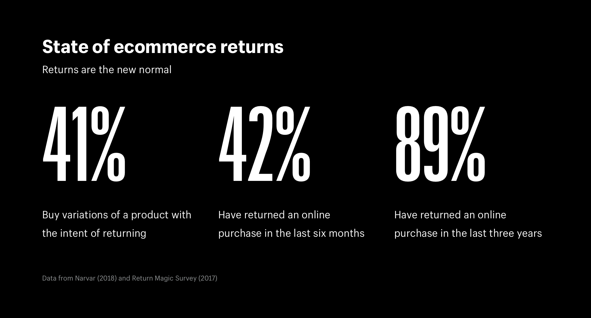 State of ecommerce returns