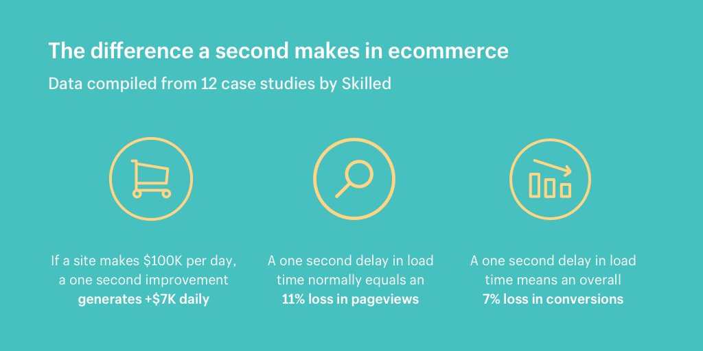The difference a second makes in ecommerce