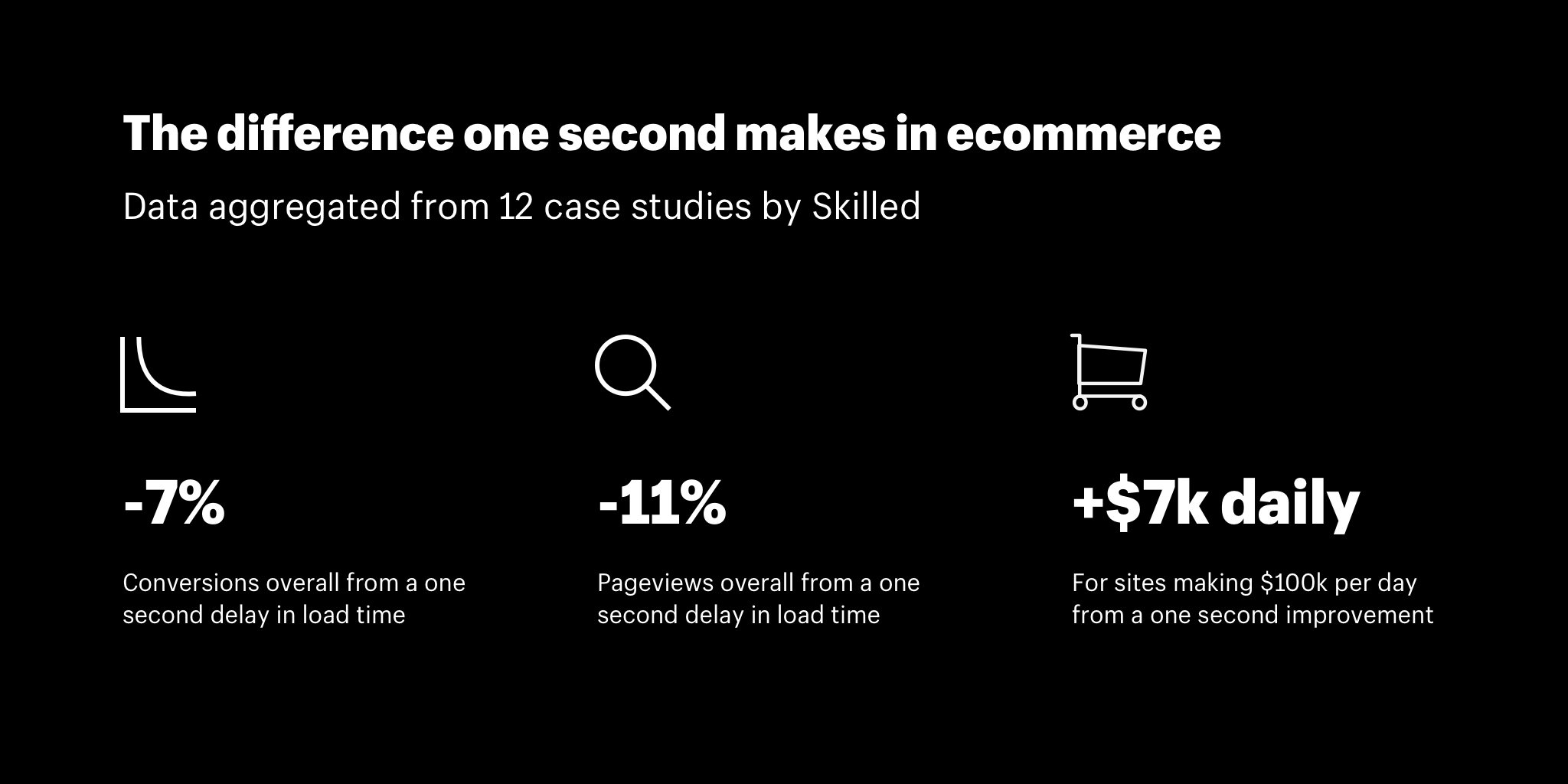 The difference one second makes in ecommerce conversion rates, pageviews, and sales