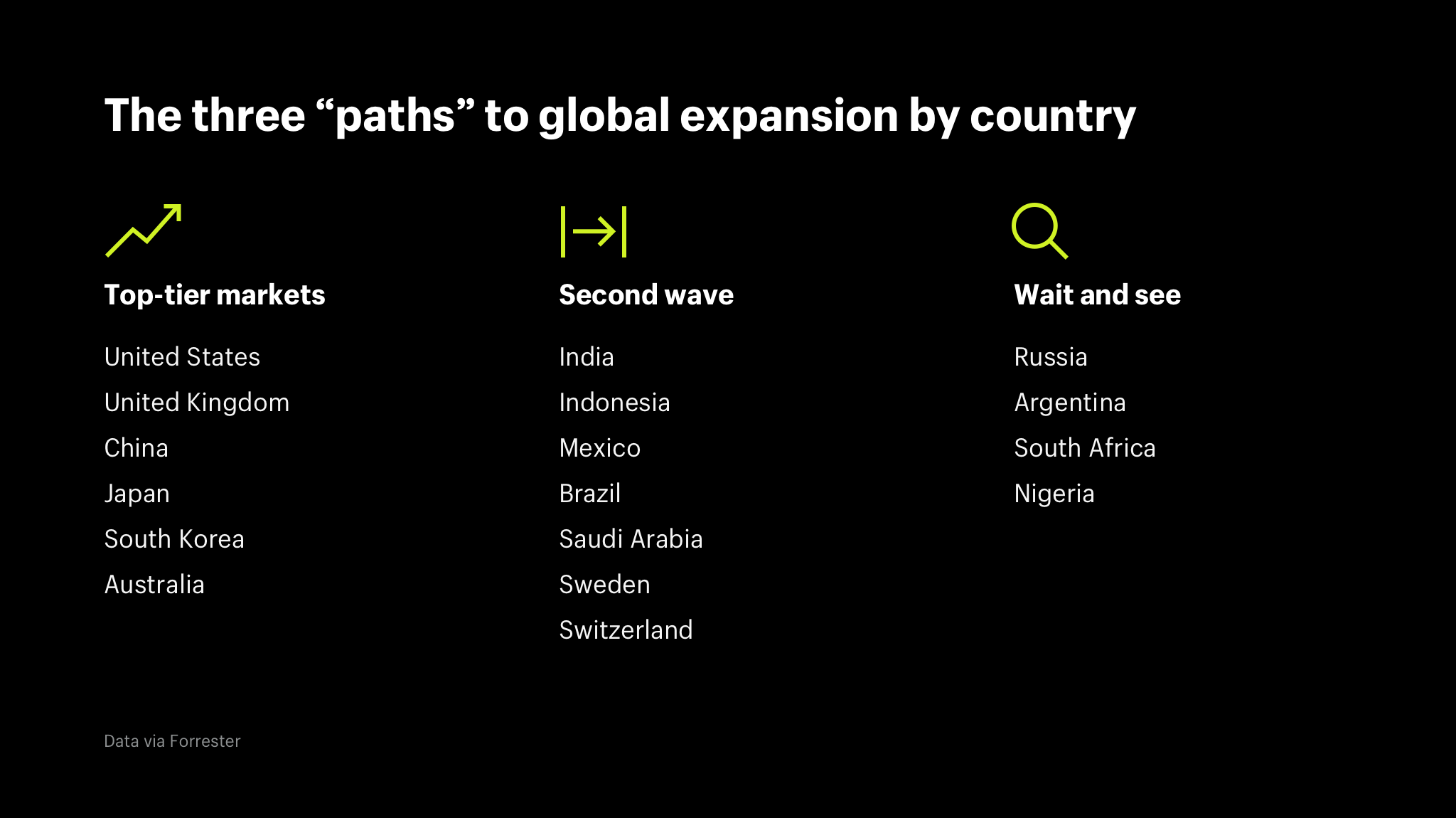 "The three ""paths"" to global expansion by country"