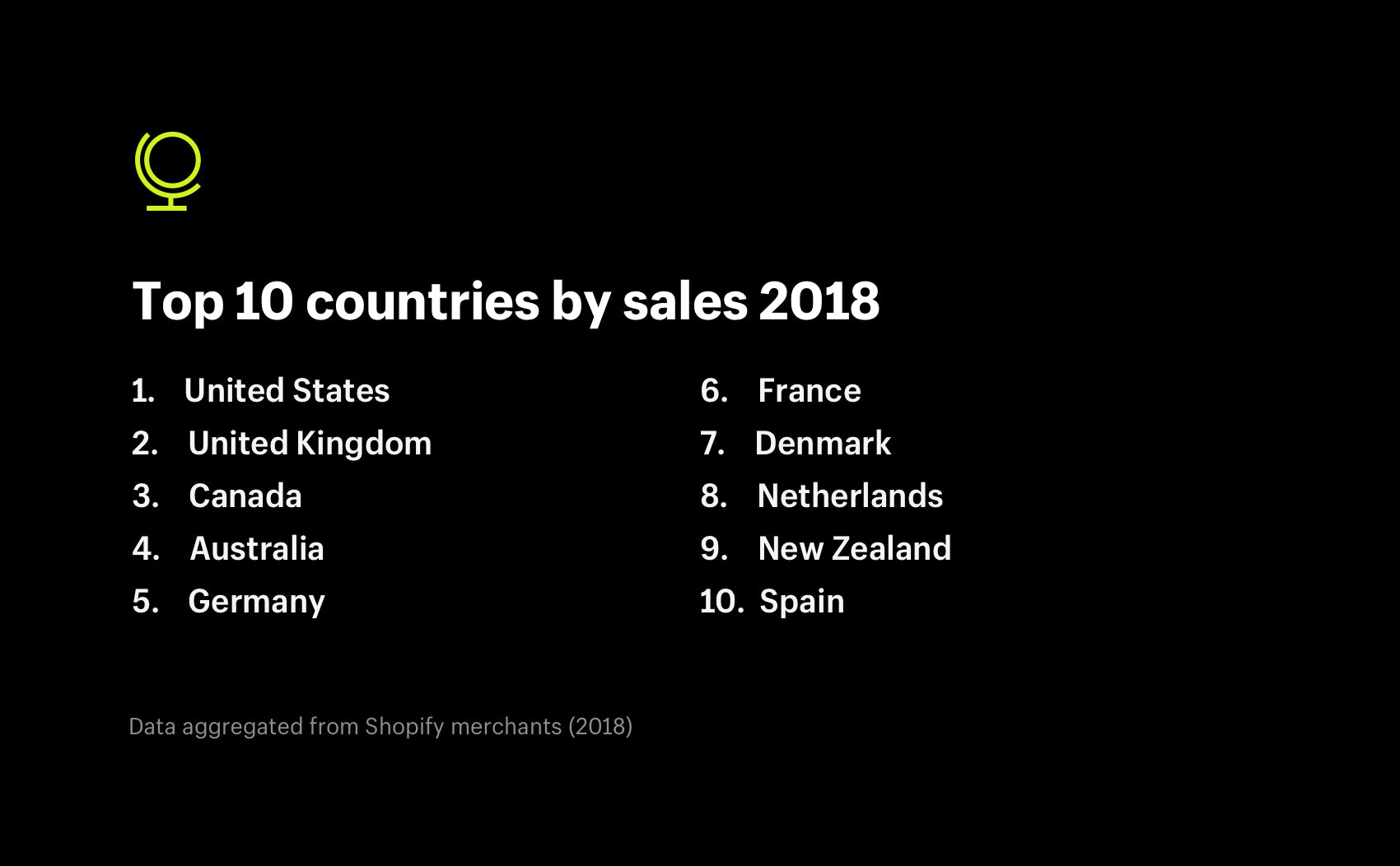 Top 10 countries by sales 2018