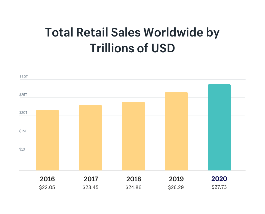 Total Retail Sales Worldwide 2016-2020