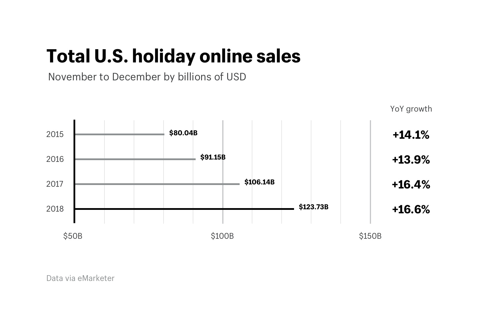 Total U.S. holiday online sales