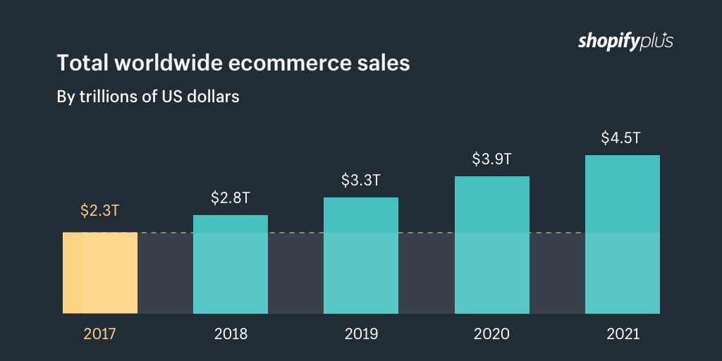 Total international ecommerce sales 2018-2021 by trillions of USD
