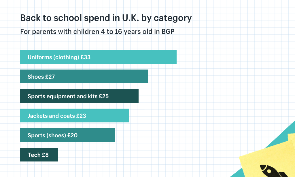 Back to School spend in the UK