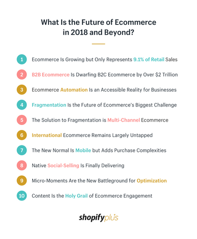 What Is the Future of Ecommerce in 2018 and Beyond? 10 Trends