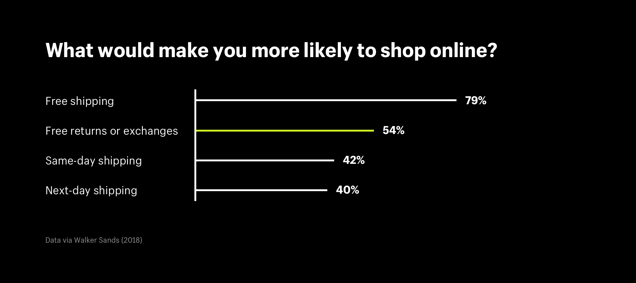 What would make you more likely to shop online?