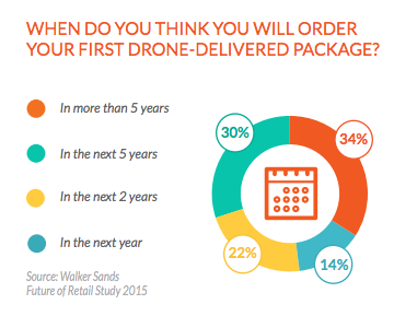 When do you think you'll order your first drone delivered package?