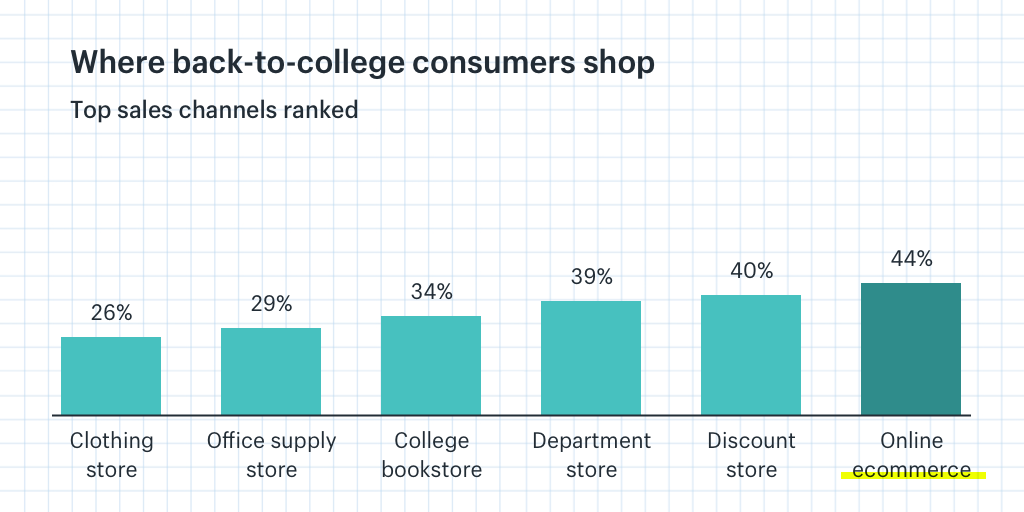 Where Back to College consumers shop