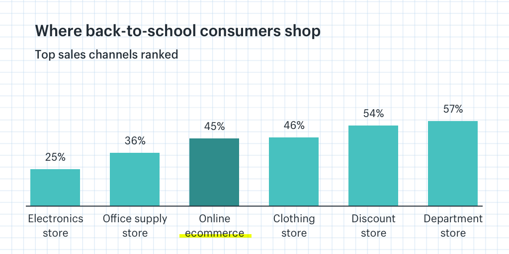 Where Back to School Consumers Shop