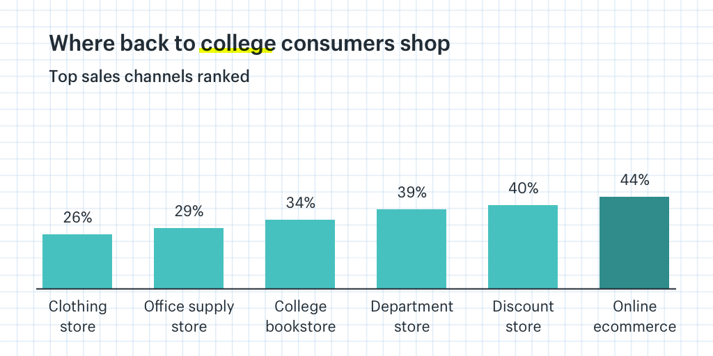 Back to college top sales channels