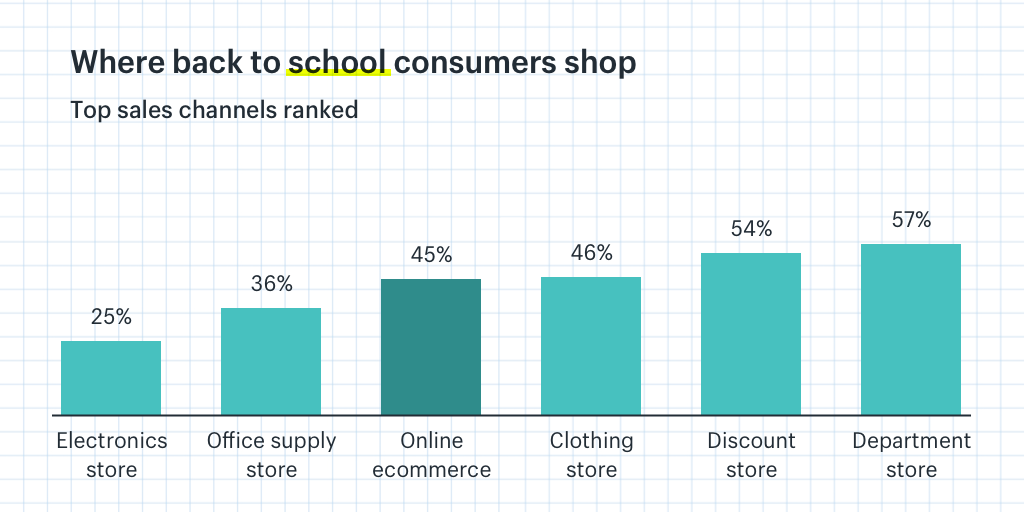 Back to school top sales channels