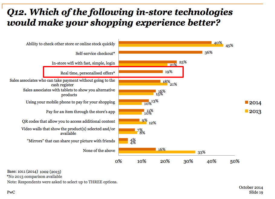 Which of the following technologies would make in-store shopping more enjoyable?