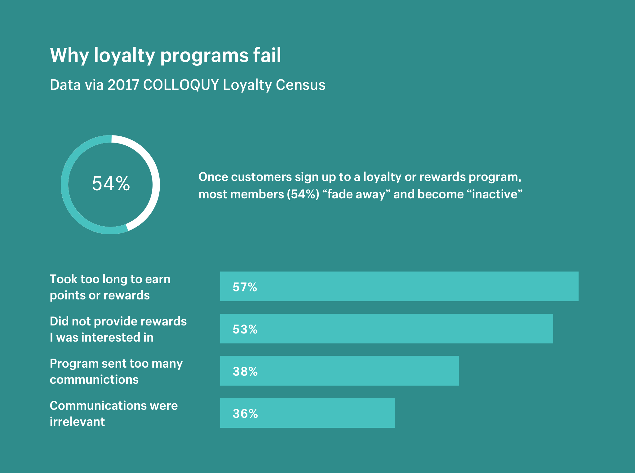 Why loyalty programs fail
