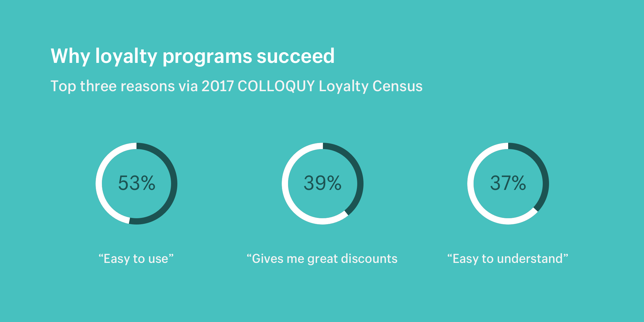 Why loyalty programs succeed