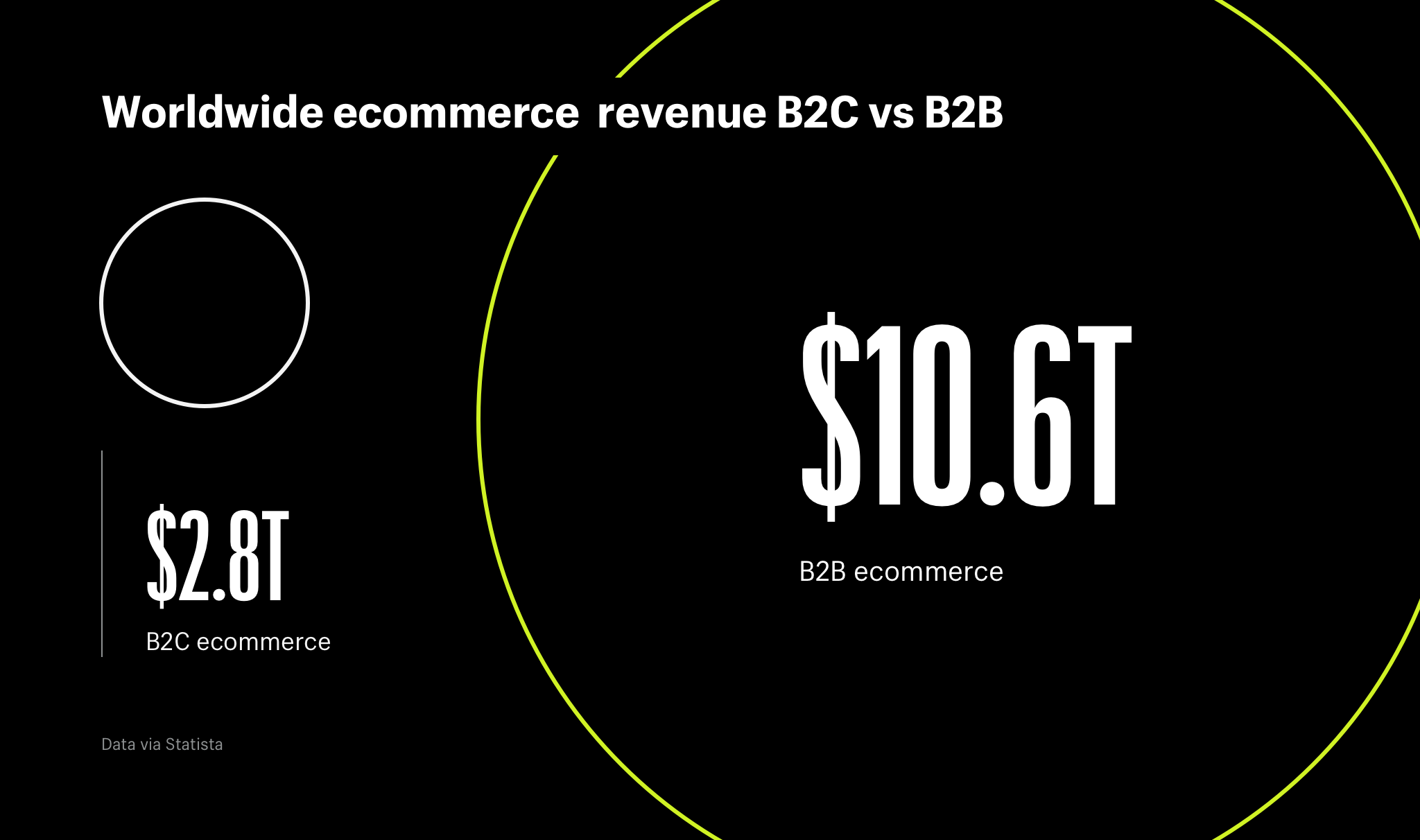 Worldwide ecommerce revenue B2C vs B2B
