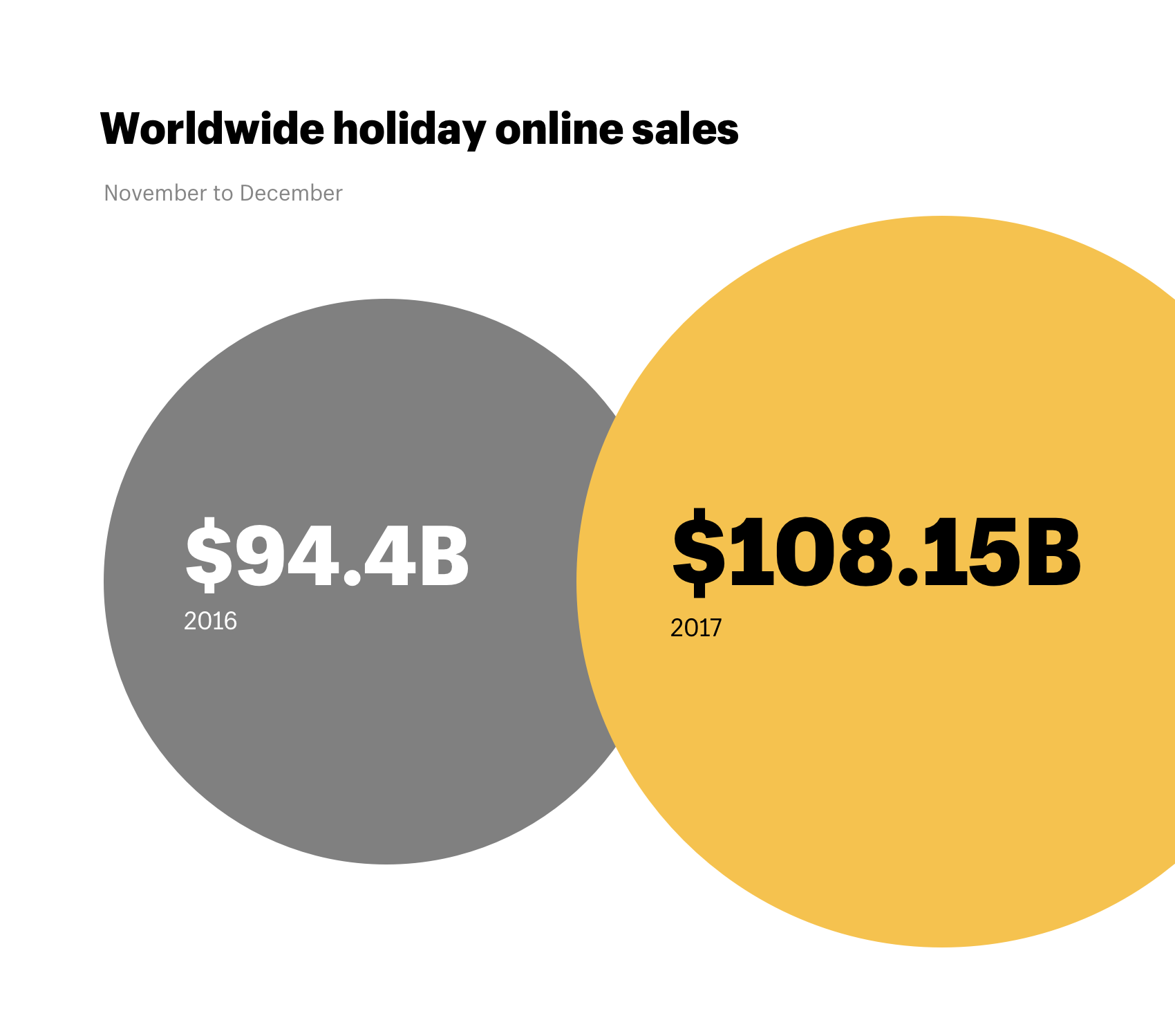 Worldwide holiday shopping online 2017 vs 2016