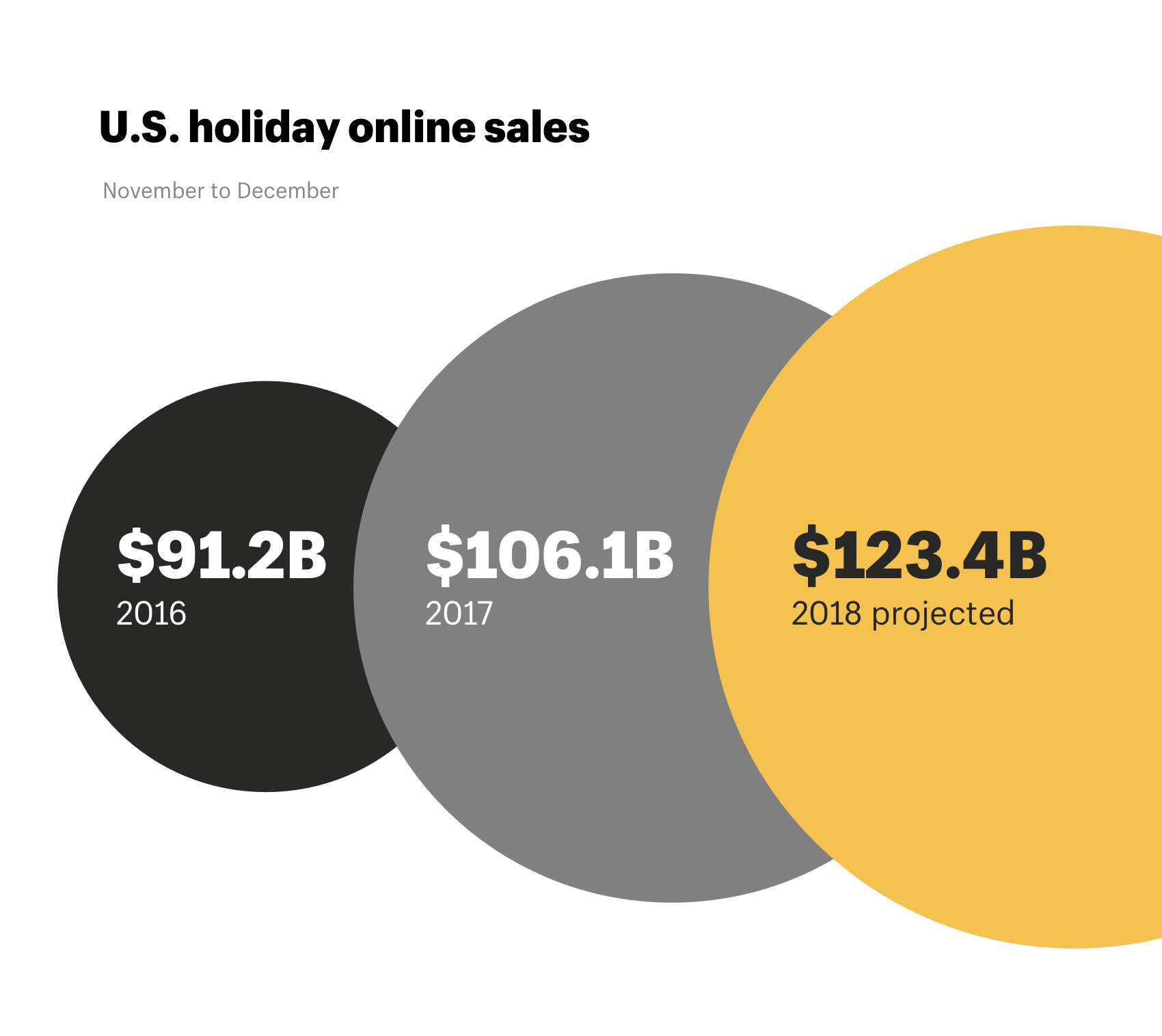 US holiday shopping online 2018, 2017, and 2016