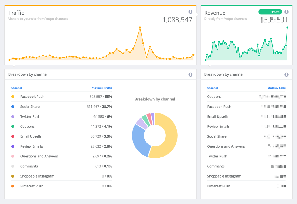 Best Ecommerce Tools: 39 Apps For Multi-Million-Dollar Results (Data & Use Cases)