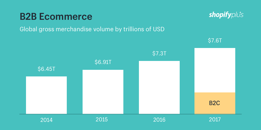 B2B ecommerce gross merchandise volume (GMV) from 2014 to 2017 (in billion U.S. dollars) vs B2C ecommerce