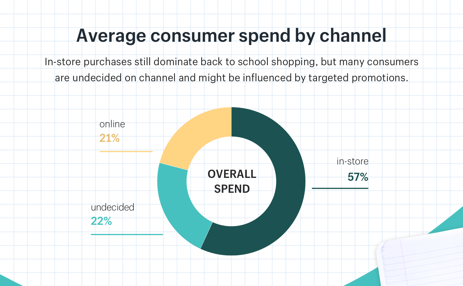 Average spend per channel for back-to-school shoppers