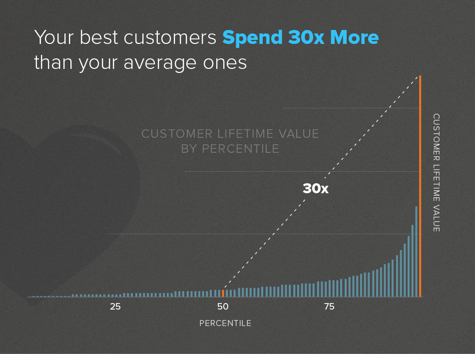 best customer spending graph