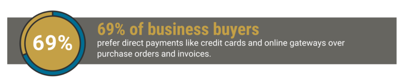 business buyers prefer direct payment methods