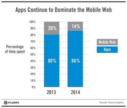 A lot of time being spent in Mobile applications