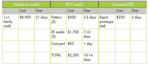 Cost of rapid prototyping grapch