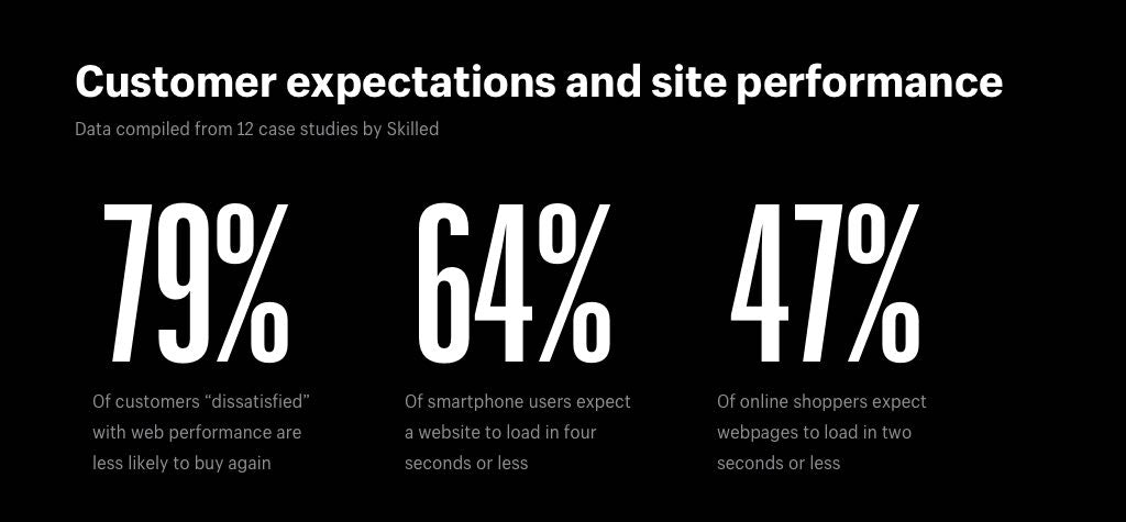 "79% of customers ""dissatisfied"" with a site's performance are less likely to buy from them again 64% of smartphone users expect a website to load in four seconds or less 47% of online shoppers expect web pages to load in two seconds or less"