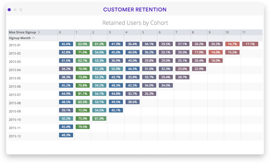 Retention analysis visualization